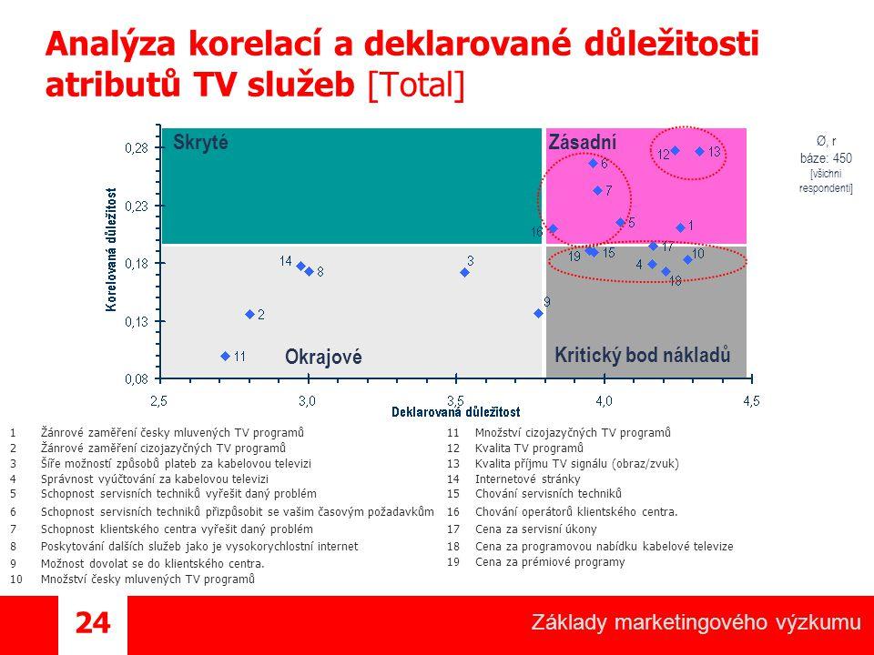 Analýza korelací a deklarované důležitosti atributů TV služeb [Total]